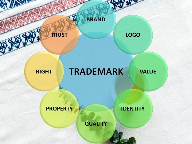 Trademark registration in country wise- A brief analysis
