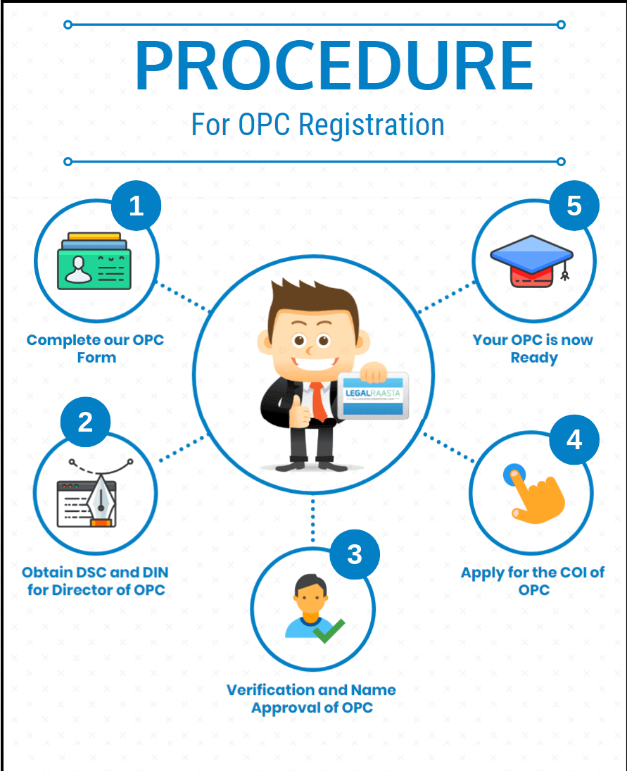 OPC - The ownership of a single Person | OPC Registration