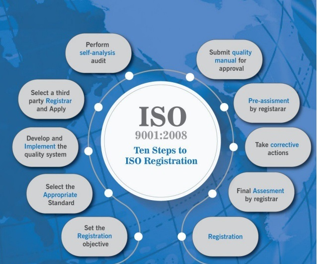 Top ISO Registration & Certification facts | Corpstore